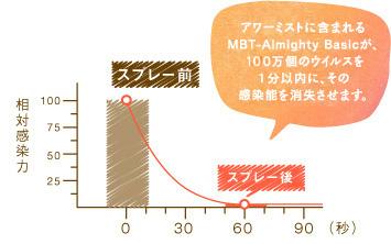 アワーミストに含まれるMBT-Almighty Basicが100万個のウイルスを1分以内に、その感染能を消滅させます